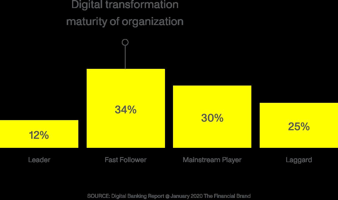 Digitale Transformation Monstarlab